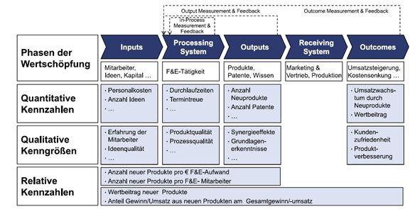 Input Process Output Outcome Framework Controlling Wiki