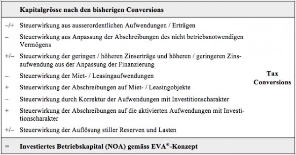eva tax conversions controlling wiki. Black Bedroom Furniture Sets. Home Design Ideas