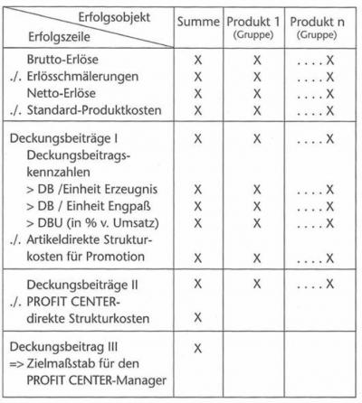 Profit Center Rechnung Controlling Wiki